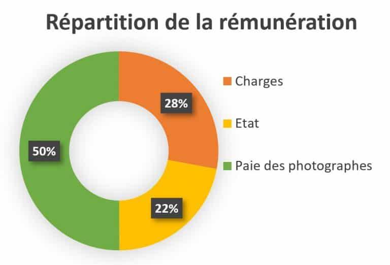 Répartition argent tarifs photographe